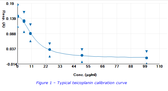 Teico Cal Curve 2.png